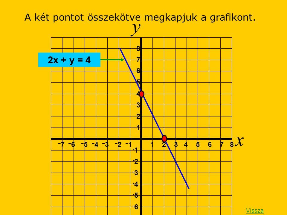 A két pontot összekötve megkapjuk a grafikont. y x 1 2 3 4 5 6 7 8 1 2 3 4 5 6 7 8 – 7 – 6 – 5 – 4 – 3 – 2 – 1 -1 -2-2 -3-3 -4-4 -5-5 -6-6 2x + y = 4