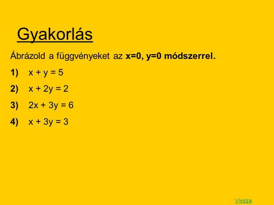 Gyakorlás Ábrázold a függvényeket az x=0, y=0 módszerrel. 1) x + y = 5 2) x + 2y = 2 3) 2x + 3y = 6 4) x + 3y = 3 Vissza