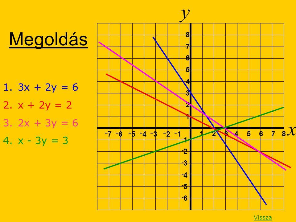 Megoldás y x 1 2 3 4 5 6 7 8 1 2 3 4 5 6 7 8 – 7 – 6 – 5 – 4 – 3 – 2 – 1 -1 -2-2 -3-3 -4-4 -5-5 -6-6 1.3x + 2y = 6 2.x + 2y = 2 3.2x + 3y = 6 4.x - 3y