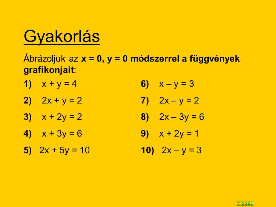 Gyakorlás 1) x + y = 4 2) 2x + y = 2 3) x + 2y = 2 4) x + 3y = 6 5) 2x + 5y = 10 6) x – y = 3 7) 2x – y = 2 8) 2x – 3y = 6 9) x + 2y = 1 10) 2x – y =