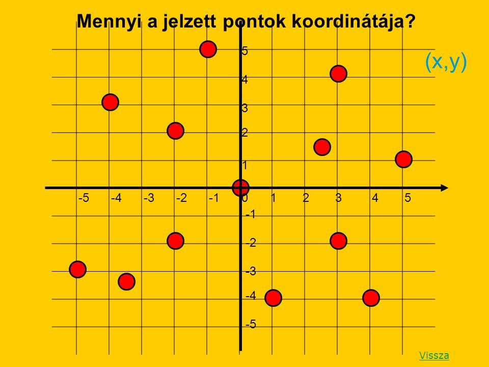 Mennyi a jelzett pontok koordinátája? 1 -5 -4 -3 -2 5 4 3 2 1 -5-4-3-202354 (x,y) Vissza