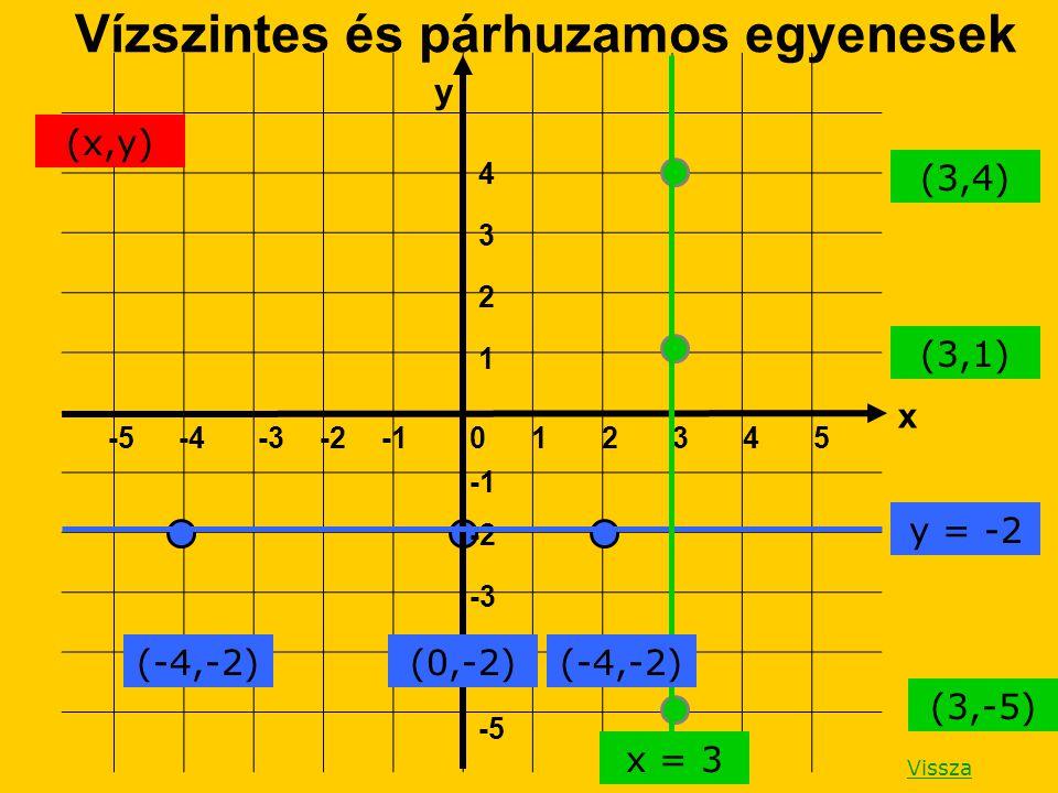 x y 1 -5 -4 -3 -2 4 3 2 1 -5-4-3-202354 Vízszintes és párhuzamos egyenesek (-4,-2)(0,-2)(-4,-2) y = -2 (3,4) (3,1) (3,-5) x = 3 (x,y) Vissza