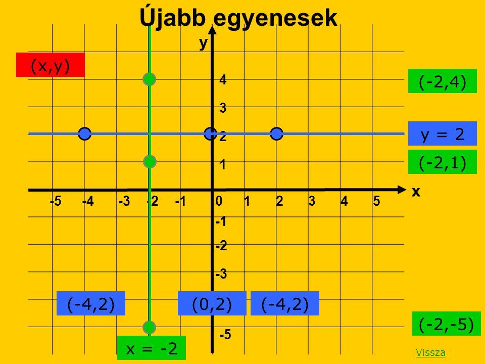 1 -5 -4 -3 -2 4 3 2 1 -5-4-3-202354 Újabb egyenesek (-4,2)(0,2)(-4,2) y = 2 (-2,4) (-2,1) (-2,-5) x = -2 (x,y) Vissza y x