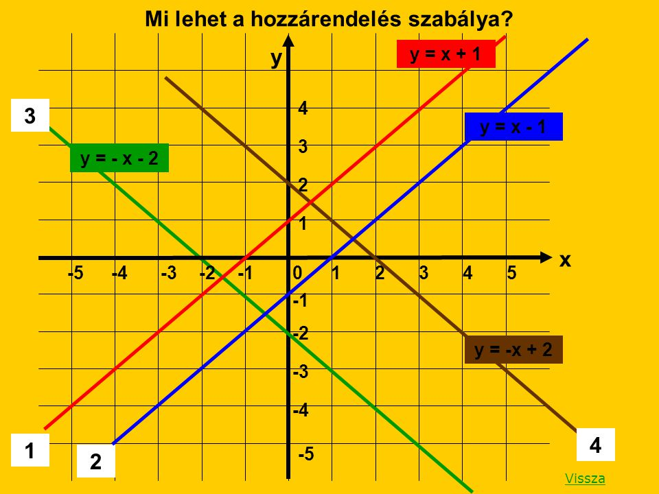 Vissza 1 2 1 -5 -4 -3 -2 4 3 2 1 -5-4-3-202354 3 4 Mi lehet a hozzárendelés szabálya? x y y = x - 1 y = x + 1 y = - x - 2 y = -x + 2