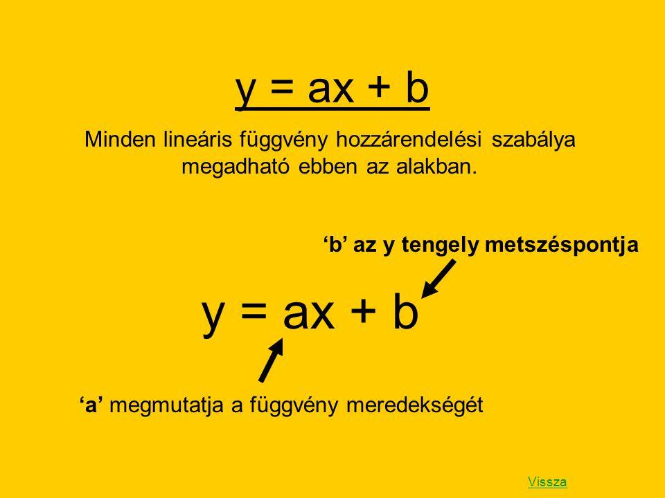 y = ax + b Minden lineáris függvény hozzárendelési szabálya megadható ebben az alakban. y = ax + b 'b' az y tengely metszéspontja 'a' megmutatja a füg
