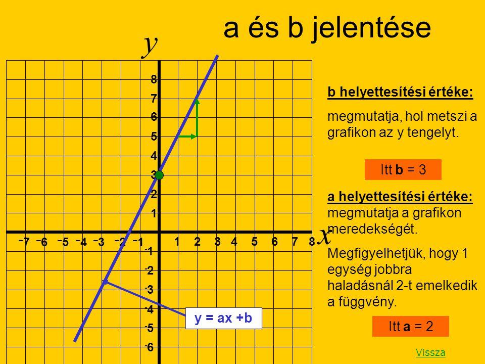 Az egyik pontot akkor kapjuk, ha x = 0 (vagyis az y tengely metszéspontja) és ha y = 0 (az x tengely metszéspontja).