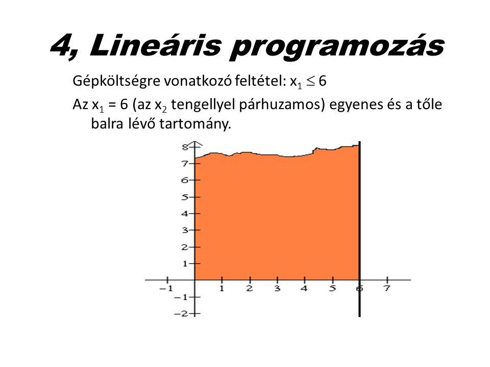 4, Lineáris programozás Gépköltségre vonatkozó feltétel: x 1  6 Az x 1 = 6 (az x 2 tengellyel párhuzamos) egyenes és a tőle balra lévő tartomány.