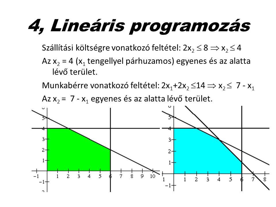 4, Lineáris programozás Szállítási költségre vonatkozó feltétel: 2x 2  8  x 2  4 Az x 2 = 4 (x 1 tengellyel párhuzamos) egyenes és az alatta lévő t