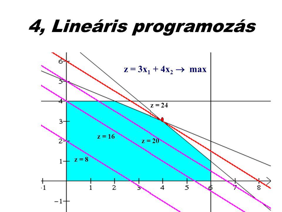 4, Lineáris programozás z = 8 z = 16 z = 20 z = 24 z = 3x 1 + 4x 2  max