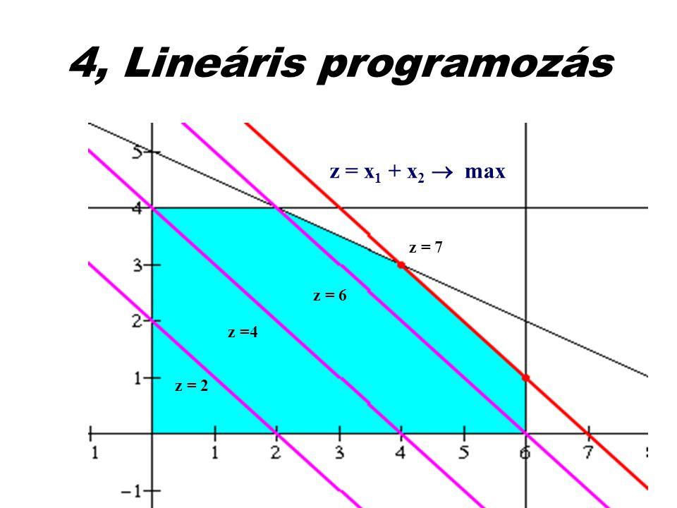 4, Lineáris programozás z = 2 z =4 z = 6 z = 7 z = x 1 + x 2  max