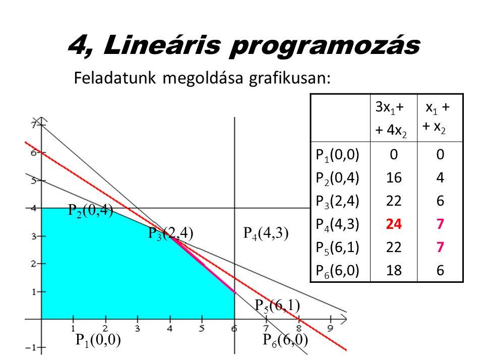 4, Lineáris programozás Feladatunk megoldása grafikusan: P 1 (0,0) P 2 (0,4) P 3 (2,4)P 4 (4,3) P 5 (6,1) P 6 (6,0) 3x 1 + + 4x 2 x 1 + + x 2 P 1 (0,0