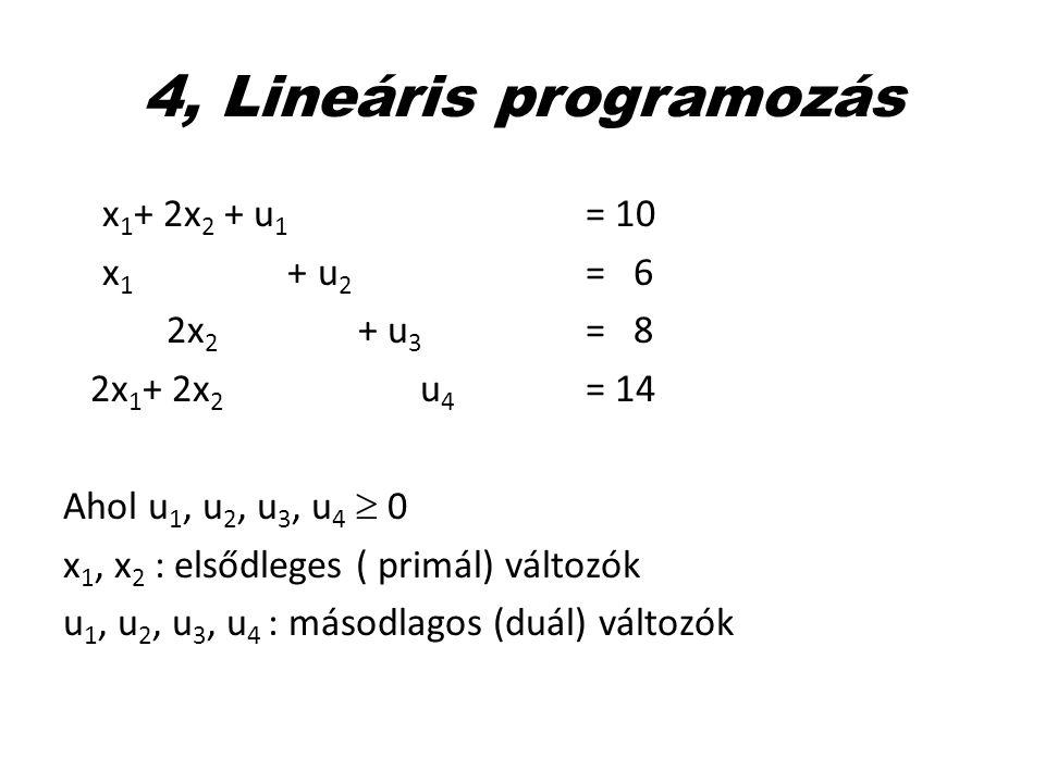 4, Lineáris programozás x 1 + 2x 2 + u 1 = 10 x 1 + u 2 = 6 2x 2 + u 3 = 8 2x 1 + 2x 2 u 4 = 14 Ahol u 1, u 2, u 3, u 4  0 x 1, x 2 : elsődleges ( pr