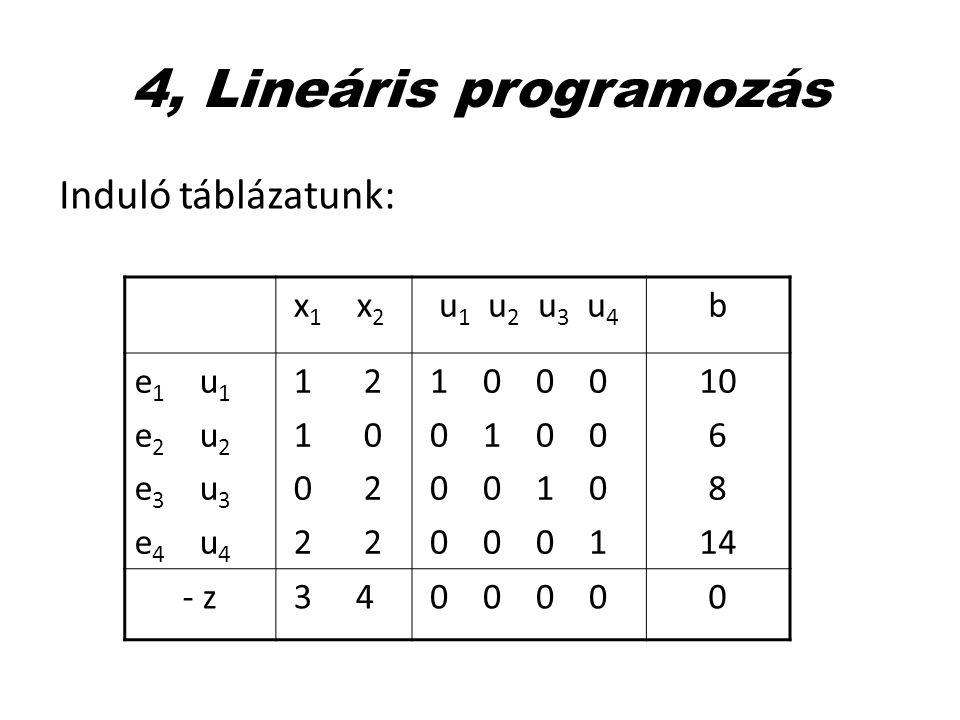 4, Lineáris programozás Induló táblázatunk: x 1 x 2 u 1 u 2 u 3 u 4 b e 1 u 1 e 2 u 2 e 3 u 3 e 4 u 4 1 2 1 0 0 2 2 2 1 0 0 0 0 1 0 0 0 0 1 0 0 0 0 1
