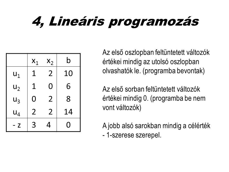 4, Lineáris programozás x 1 x 2 b u 1 u 2 u 3 u 4 1 2 1 0 0 2 2 2 10 6 8 14 - z 3 40 Az első oszlopban feltüntetett változók értékei mindig az utolsó
