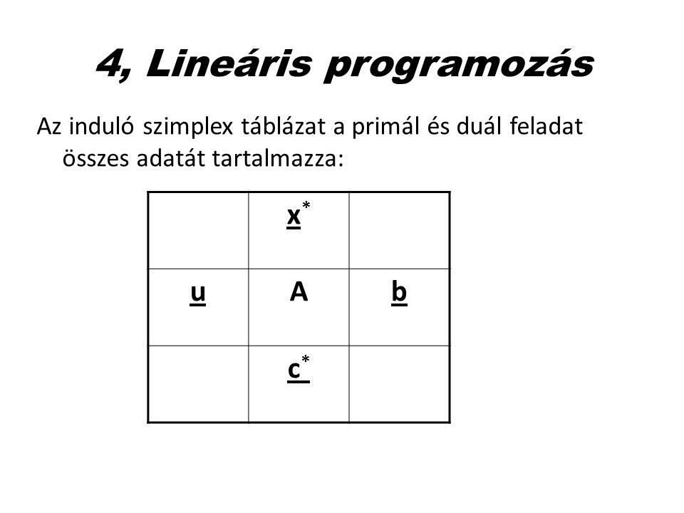 4, Lineáris programozás Az induló szimplex táblázat a primál és duál feladat összes adatát tartalmazza: x*x* uAb c*c*