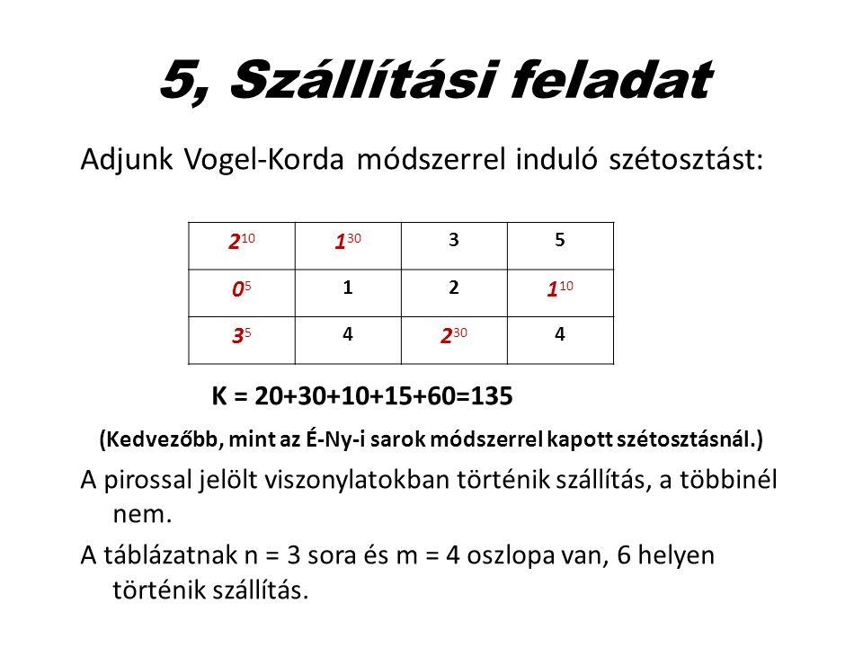 5, Szállítási feladat Adjunk Vogel-Korda módszerrel induló szétosztást: K = 20+30+10+15+60=135 (Kedvezőbb, mint az É-Ny-i sarok módszerrel kapott szét