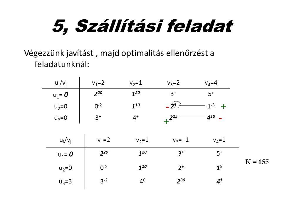 5, Szállítási feladat Végezzünk javítást, majd optimalitás ellenőrzést a feladatunknál: u i /v j v 1 =2v 2 =1v 3 =2v 4 =4 u 1 = 0 2 20 1 20 3+3+ 5+5+
