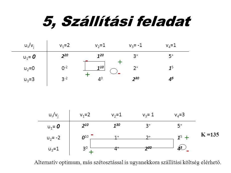 5, Szállítási feladat u i /v j v 1 =2v 2 =1v 3 = -1v 4 =1 u 1 = 0 2 20 1 20 3+3+ 5+5+ u 2 =00 -2 1 10 2+2+ 1515 u 3 =33 -2 4040 2 30 4545 + - - + u i