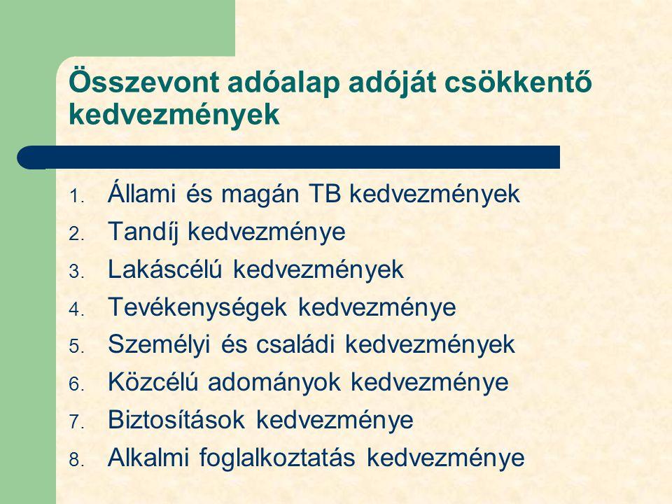 Összevont adóalap adóját csökkentő kedvezmények 1. Állami és magán TB kedvezmények 2. Tandíj kedvezménye 3. Lakáscélú kedvezmények 4. Tevékenységek ke