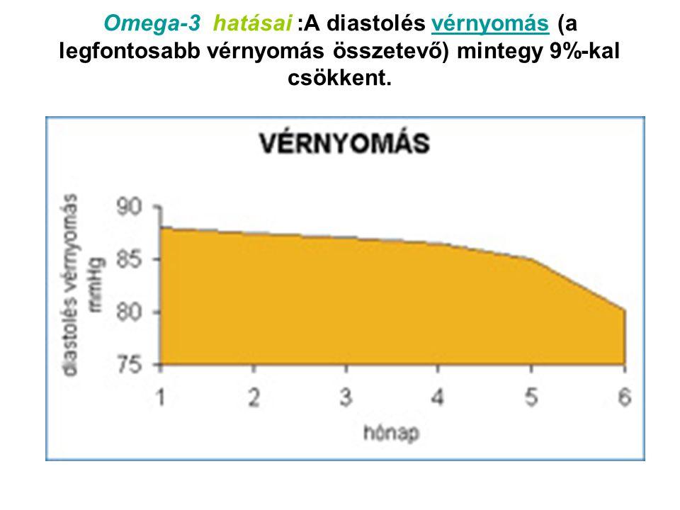 Omega-3 hatásai :A diastolés vérnyomás (a legfontosabb vérnyomás összetevő) mintegy 9%-kal csökkent.vérnyomás