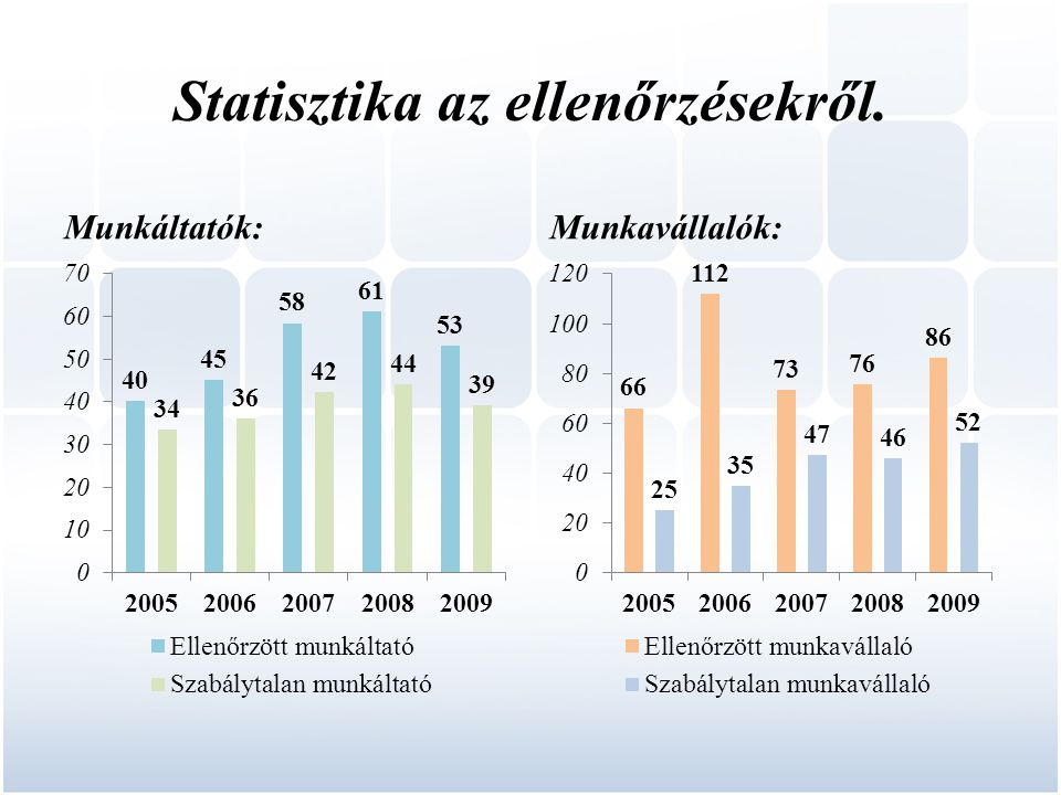 Statisztika az ellenőrzésekről. Munkáltatók:Munkavállalók: