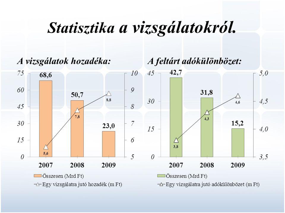 Statisztika a vizsgálatokról. A vizsgálatok hozadéka:A feltárt adókülönbözet: