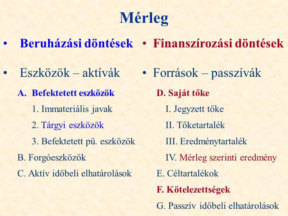 Mérleg Beruházási döntések Eszközök – aktívák A.Befektetett eszközök 1. Immateriális javak 2. Tárgyi eszközök 3. Befektetett pü. eszközök B. Forgóeszk