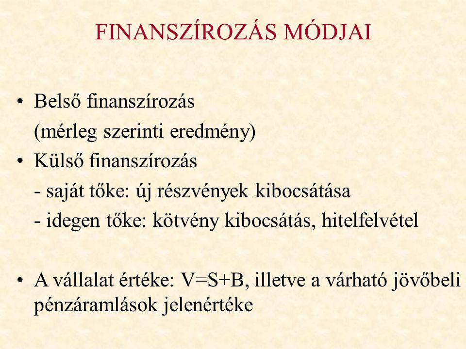 FINANSZÍROZÁS MÓDJAI Belső finanszírozás (mérleg szerinti eredmény) Külső finanszírozás - saját tőke: új részvények kibocsátása - idegen tőke: kötvény