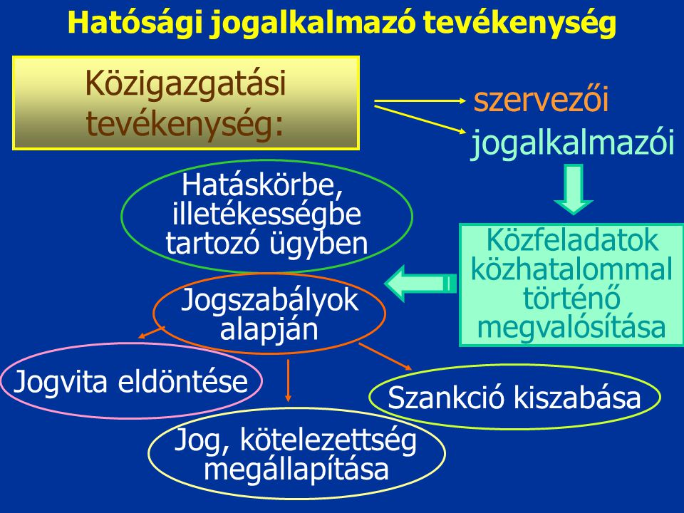A közigazgatási szervek hatósági jogalkalmazói tevékenysége, közigazgatási eljárási jog A hatósági jogalkalmazó tevékenység A hatósági cselekmények tí