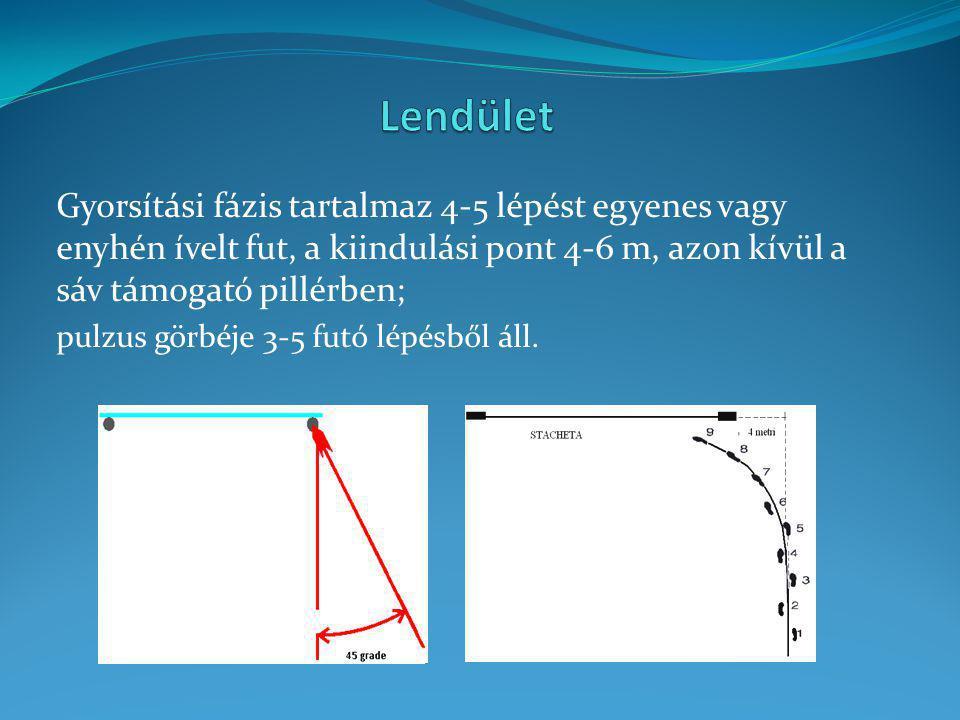 Gyorsítási fázis tartalmaz 4-5 lépést egyenes vagy enyhén ívelt fut, a kiindulási pont 4-6 m, azon kívül a sáv támogató pillérben; pulzus görbéje 3-5