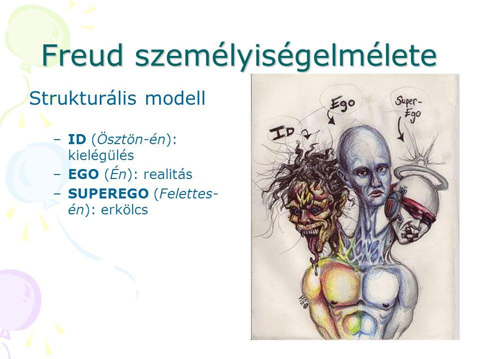 Freud személyiségelmélete Strukturális modell –ID (Ösztön-én): kielégülés –EGO (Én): realitás –SUPEREGO (Felettes- én): erkölcs
