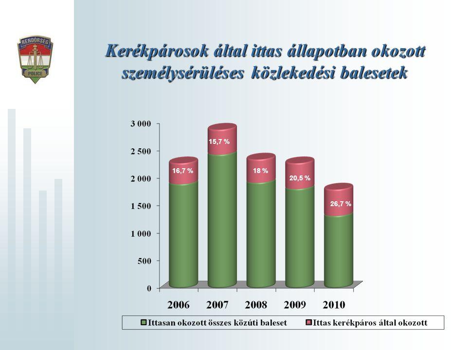 Kerékpárosok által ittas állapotban okozott személysérüléses közlekedési balesetek 16,7 % 15,7 % 18 % 20,5 % 26,7 %