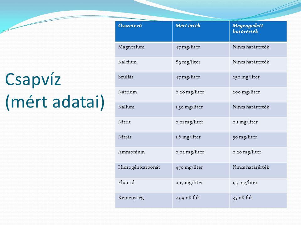 Csapvíz (mért adatai) ÖsszetevőMért értékMegengedett határérték Magnézium47 mg/literNincs határérték Kalcium89 mg/literNincs határérték Szulfát47 mg/liter250 mg/liter Nátrium6,28 mg/liter200 mg/liter Kálium1,50 mg/literNincs határérték Nitrit0,01 mg/liter0,1 mg/liter Nitrát1,6 mg/liter50 mg/liter Ammónium0,02 mg/liter0,20 mg/liter Hidrogén karbonát470 mg/literNincs határérték Fluorid0,17 mg/liter1,5 mg/liter Keménység23,4 nK fok35 nK fok