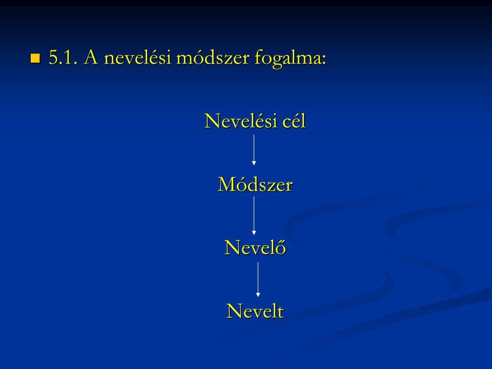 5.1. A nevelési módszer fogalma: 5.1. A nevelési módszer fogalma: Nevelési cél MódszerNevelőNevelt