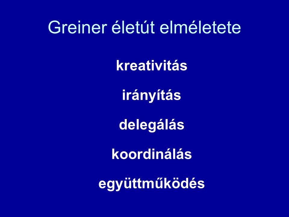Greiner életút elméletete kreativitás irányítás delegálás koordinálás együttműködés