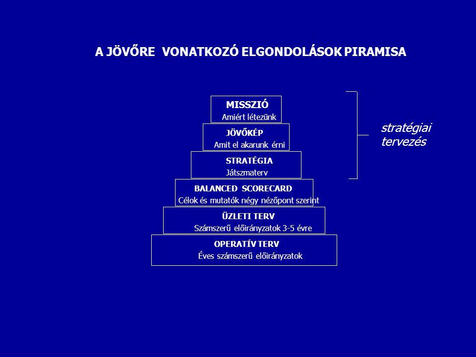 A JÖVŐRE VONATKOZÓ ELGONDOLÁSOK PIRAMISA MISSZIÓ Amiért létezünk JÖVŐKÉP Amit el akarunk érni STRATÉGIA Játszmaterv BALANCED SCORECARD Célok és mutatók négy nézőpont szerint ÜZLETI TERV Számszerű előirányzatok 3-5 évre OPERATÍV TERV Éves számszerű előirányzatok stratégiai tervezés