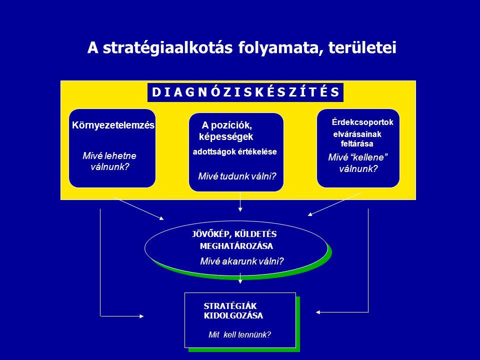 A stratégiaalkotás folyamata, területei Környezetelemzés A pozíciók, képességek Mivé lehetne válnunk.