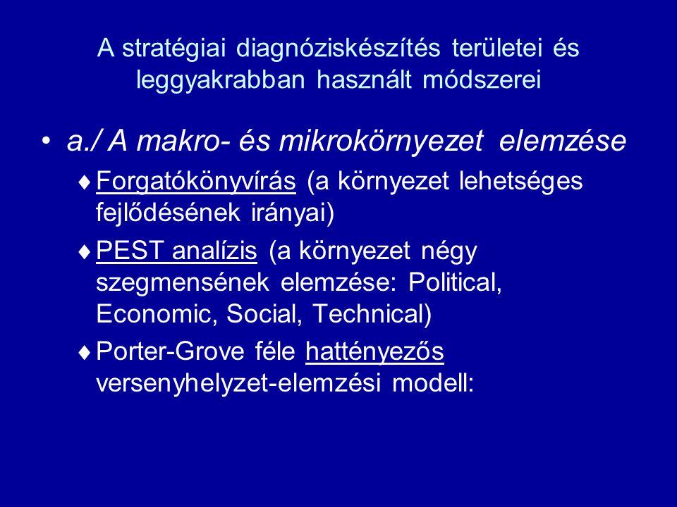 A stratégiai diagnóziskészítés területei és leggyakrabban használt módszerei a./ A makro- és mikrokörnyezet elemzése  Forgatókönyvírás (a környezet lehetséges fejlődésének irányai)  PEST analízis (a környezet négy szegmensének elemzése: Political, Economic, Social, Technical)  Porter-Grove féle hattényezős versenyhelyzet-elemzési modell: