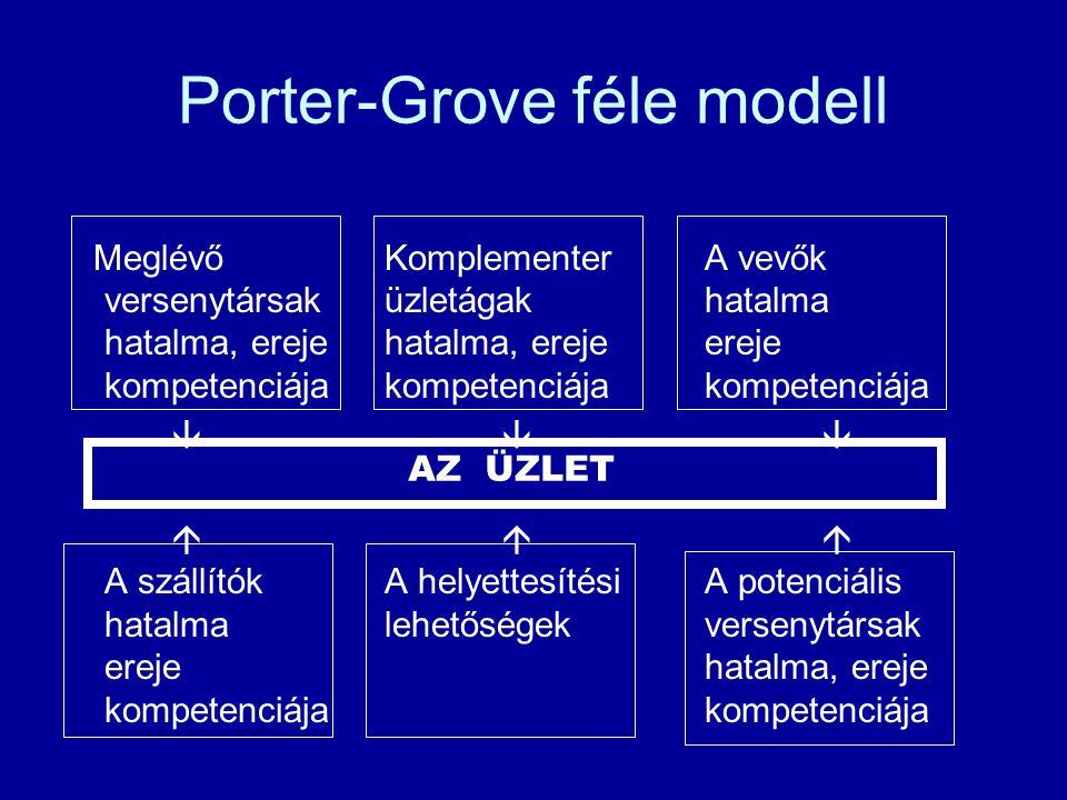 Porter-Grove féle modell MeglévőKomplementerA vevők versenytársaküzletágak hatalma hatalma, erejehatalma, erejeereje kompetenciájakompetenciájakompetenciája       A szállítókA helyettesítésiA potenciális hatalmalehetőségekversenytársak erejehatalma, erejekompetenciája AZ ÜZLET