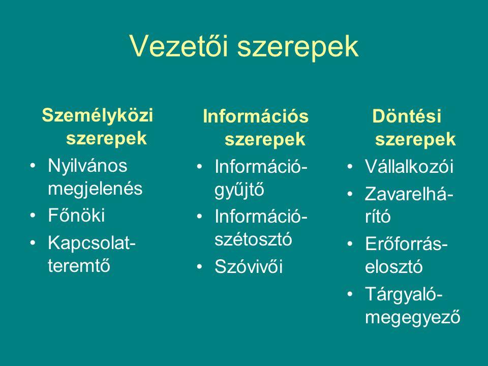 Vezetői szerepek Személyközi szerepek Nyilvános megjelenés Főnöki Kapcsolat- teremtő Információs szerepek Információ- gyűjtő Információ- szétosztó Szóvivői Döntési szerepek Vállalkozói Zavarelhá- rító Erőforrás- elosztó Tárgyaló- megegyező