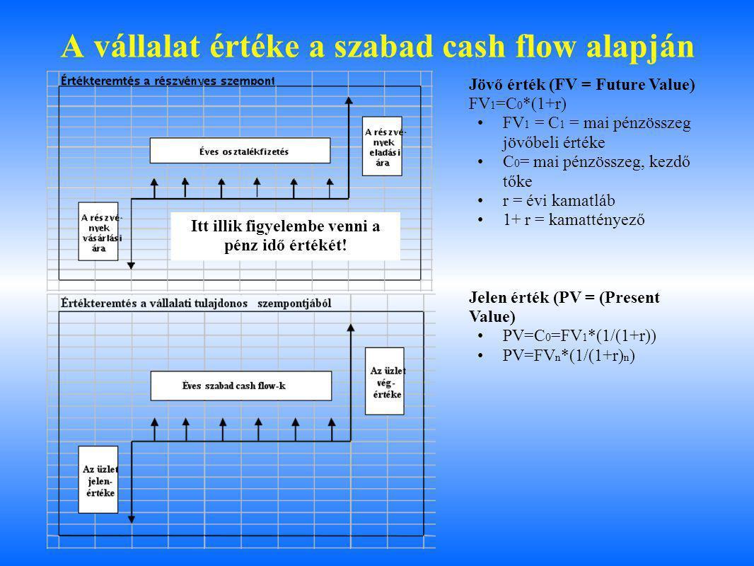 A vállalat értéke a szabad cash flow alapján Jövő érték (FV = Future Value) FV 1 =C 0 *(1+r) FV 1 = C 1 = mai pénzösszeg jövőbeli értéke C 0 = mai pénzösszeg, kezdő tőke r = évi kamatláb 1+ r = kamattényező Jelen érték (PV = (Present Value) PV=C 0 =FV 1 *(1/(1+r)) PV=FV n *(1/(1+r) n ) Itt illik figyelembe venni a pénz idő értékét!