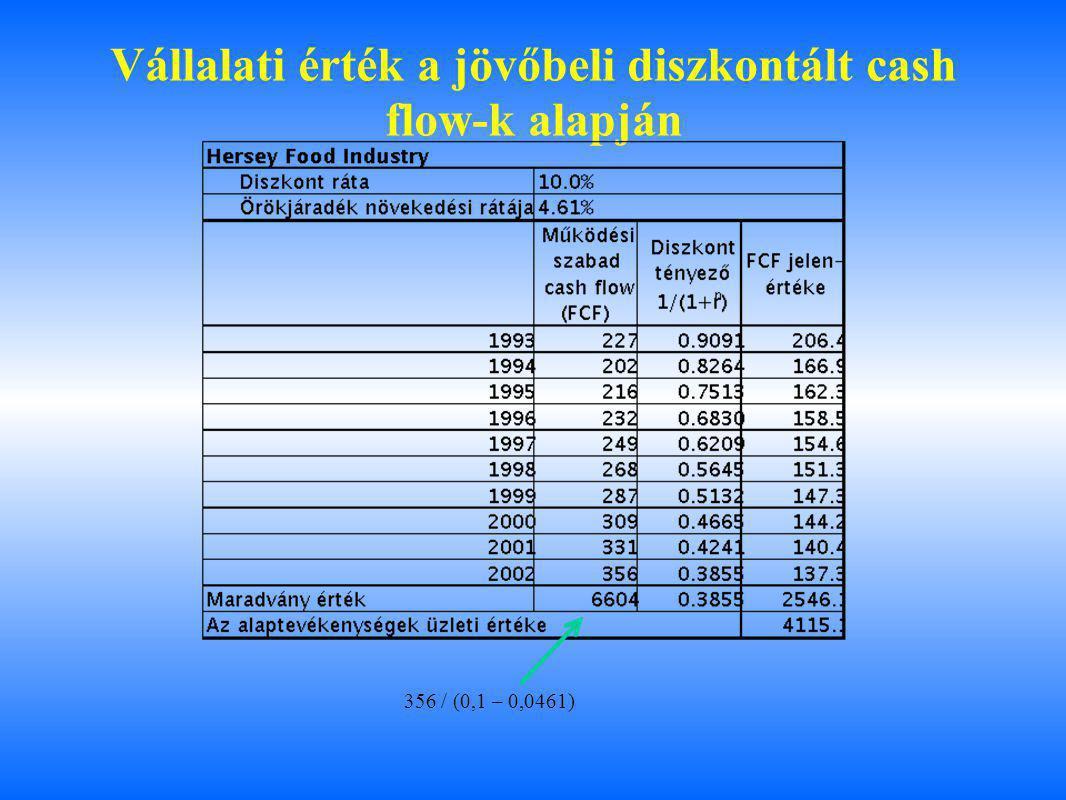 Vállalati érték a jövőbeli diszkontált cash flow-k alapján 356 / (0,1 – 0,0461)