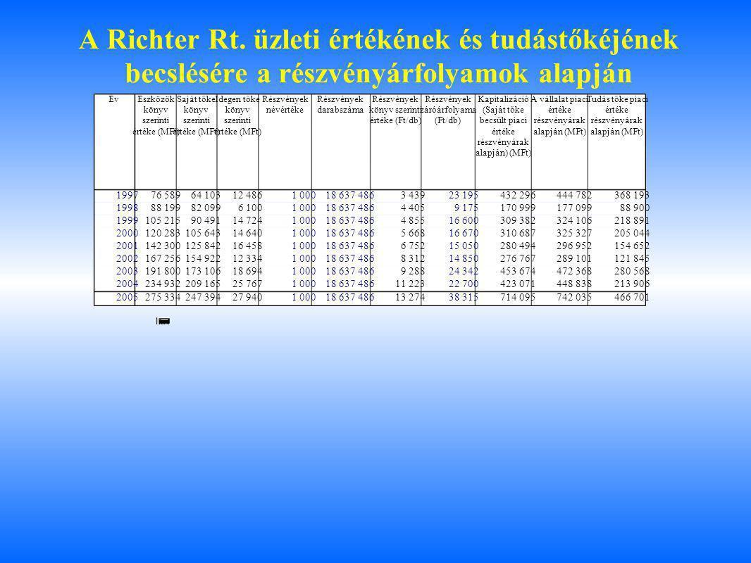 A Richter Rt. üzleti értékének és tudástőkéjének becslésére a részvényárfolyamok alapján ÉvEszközök könyv szerinti értéke (MFt) Saját tőke könyv szeri
