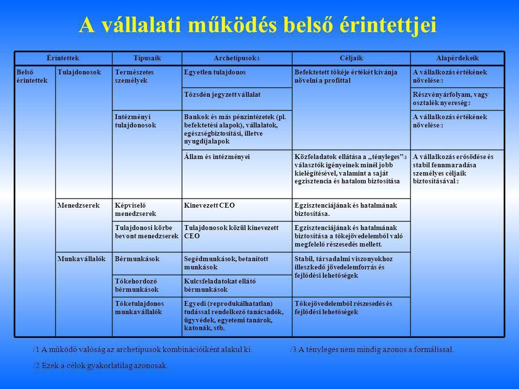 A vállalati működés belső érintettjei ÉrintettekTípusaikArchetípusok /1 CéljaikAlapérdekeik Belső érintettek TulajdonosokTermészetes személyek Egyetle