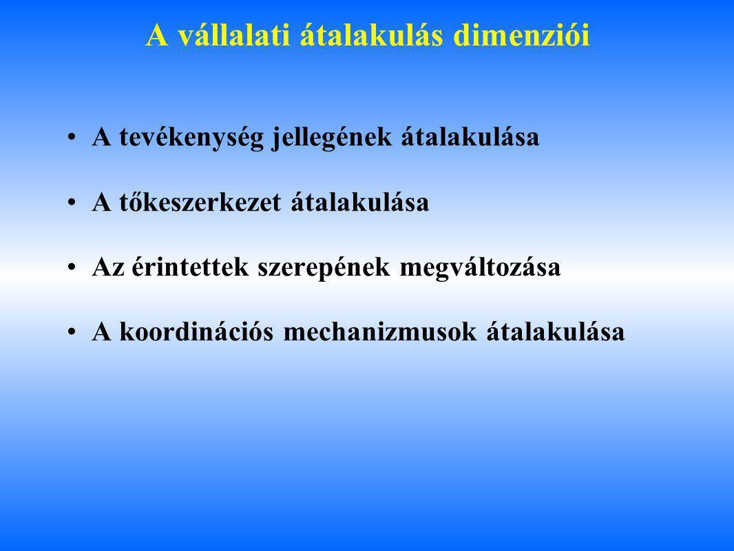 A vállalati működés érintettjei Érintettek Belső érintettekTulajdonosok Menedzserek Munkavállalók Külső érintettekPiacFogyasztók Szállítók Versenytársak Stratégiai partnerek Társadalmi környezet Állami intézmények EU szervezetek Állampolgári közösségek, civil szervezetek Forrás: Chikán Attila, Bevezetés a vállalatgazdaságtanba, Bp.