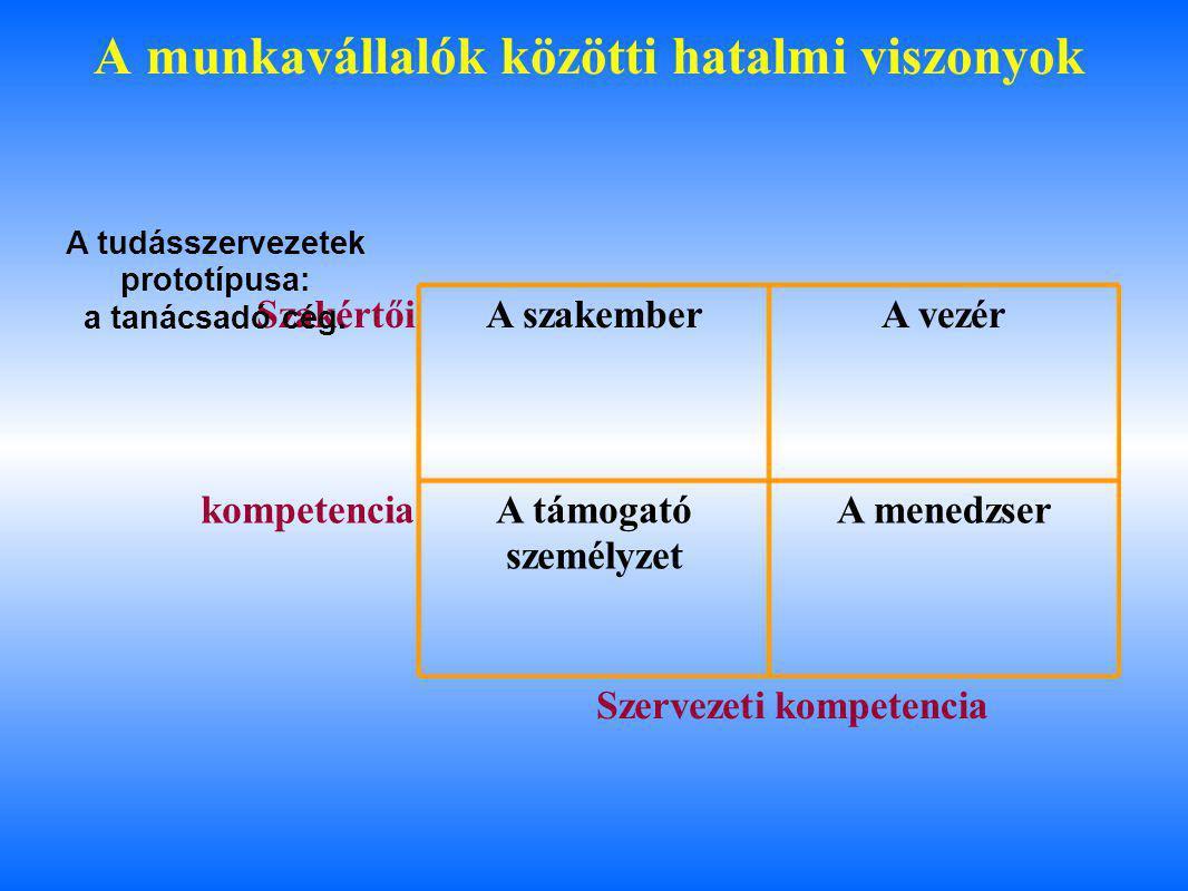 A munkavállalók közötti hatalmi viszonyok SzakértőiA szakemberA vezér kompetenciaA támogató személyzet A menedzser Szervezetikompetencia A tudásszervezetek prototípusa: a tanácsadó cég.
