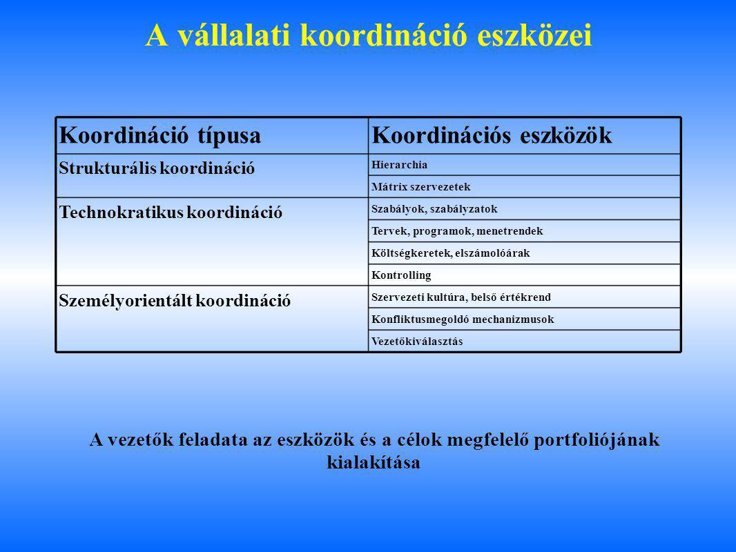 A vállalati koordináció eszközei Koordináció típusaKoordinációs eszközök Strukturális koordináció Hierarchia Mátrix szervezetek Technokratikus koordináció Szabályok, szabályzatok Tervek, programok, menetrendek Költségkeretek, elszámolóárak Kontrolling Személyorientált koordináció Szervezeti kultúra, belső értékrend Konfliktusmegoldó mechanizmusok Vezetőkiválasztás A vezetők feladata az eszközök és a célok megfelelő portfoliójának kialakítása