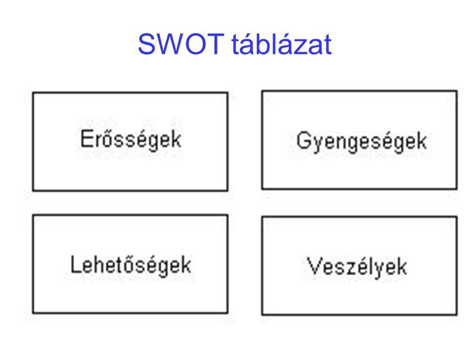 SWOT táblázat
