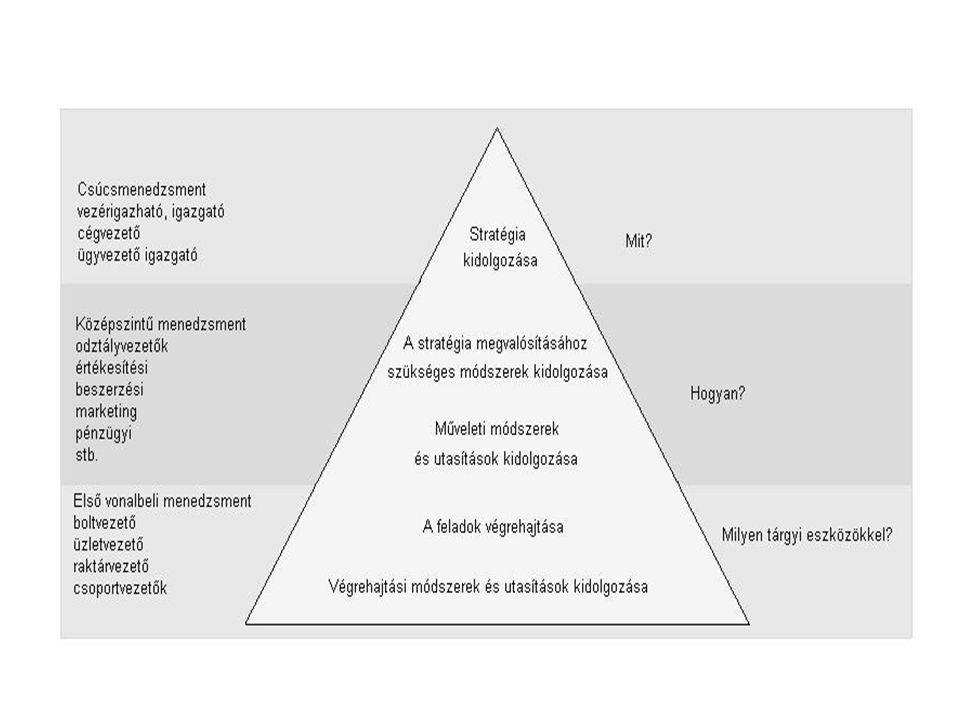 A vezetési funkciók értelmezése A menedzsment folyamat jellegű.