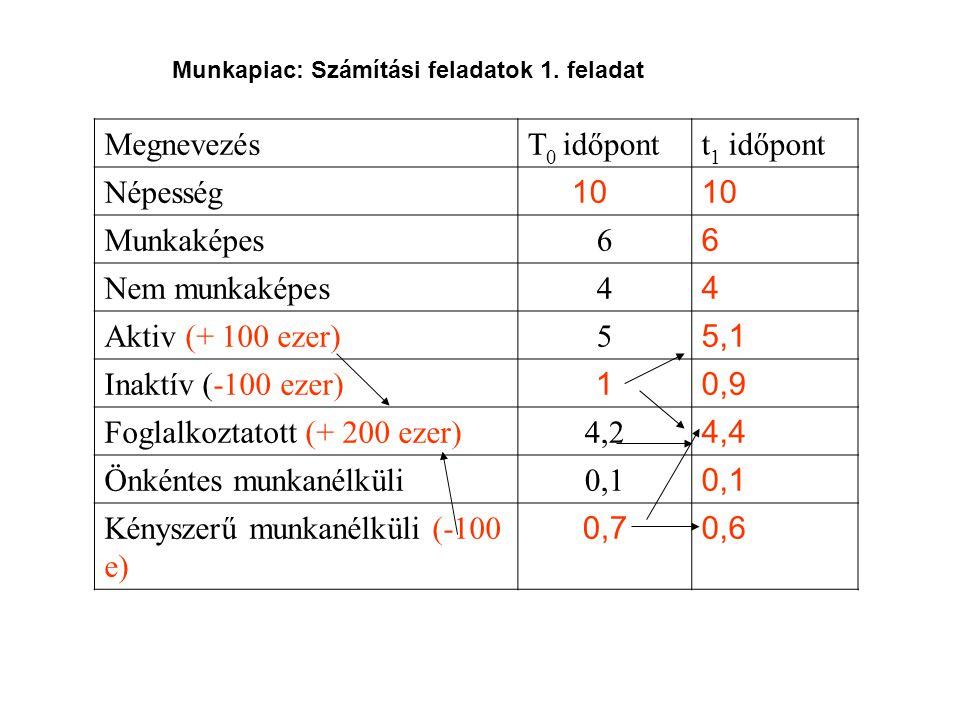 MegnevezésT 0 időpontt 1 időpont Népesség 10 Munkaképes6 6 Nem munkaképes4 4 Aktiv (+ 100 ezer)5 5,1 Inaktív (-100 ezer) 10,9 Foglalkoztatott (+ 200 e